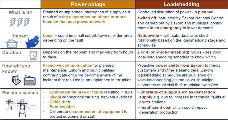 Load Shedding Schedule 2019 Picture: Load-shedding: All You Need To Know