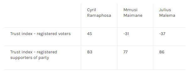 Ipsos on political leaders trust