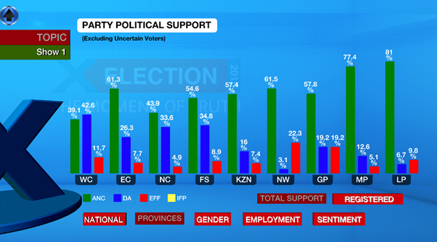 eNCA's survey shows provincial support figures for the ANC, DA and EFF.