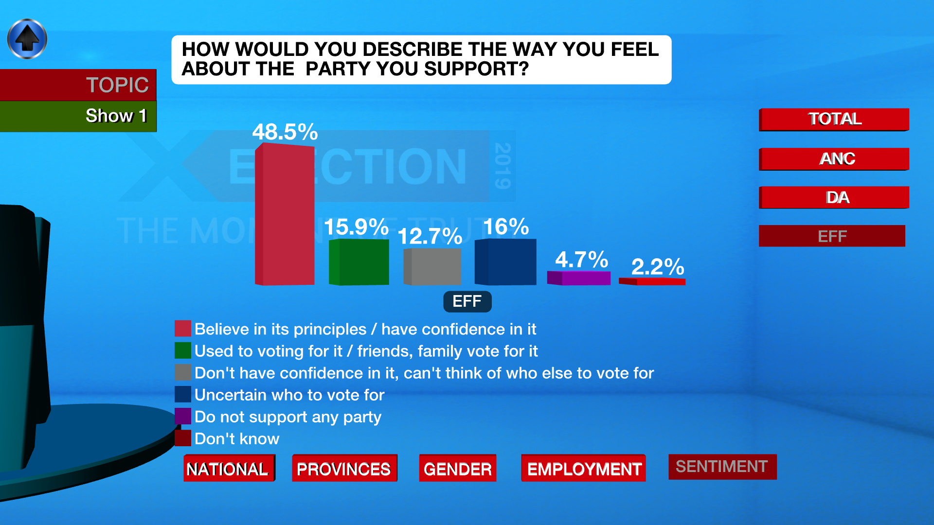 The eNCA MarkData poll looking at the EFF ahead of Election 2019