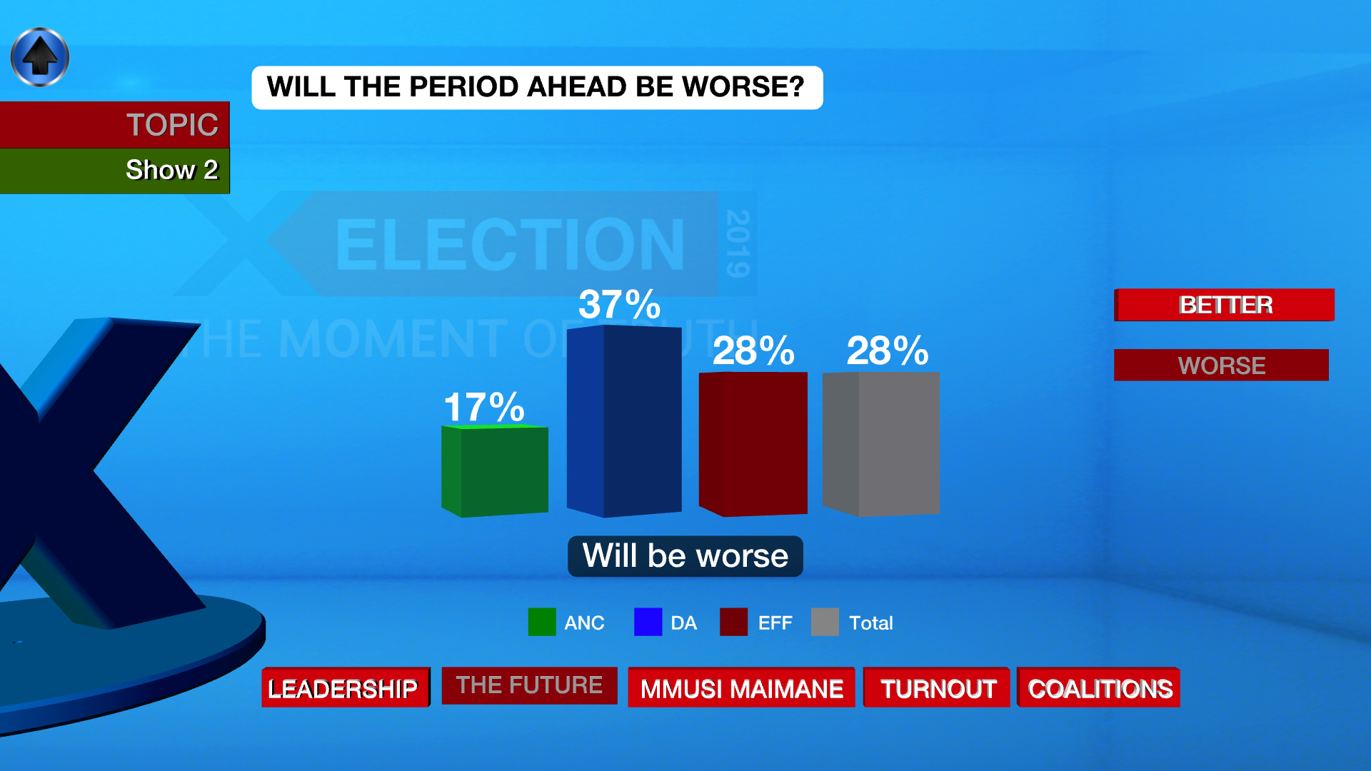 The level of political party morale is indicated by the amount of voters of whom believe the period ahead will be worse.