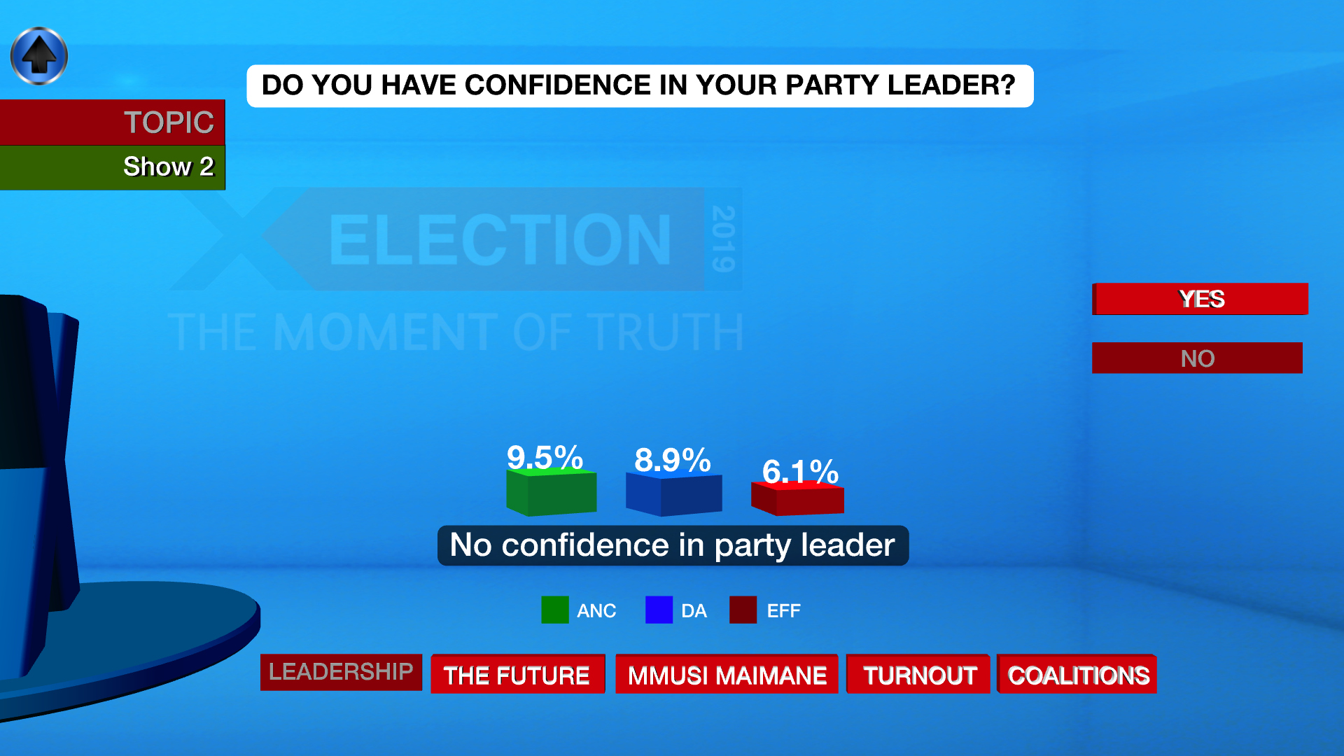 The level of confidence voters do not have in the leaders of their respective parties.