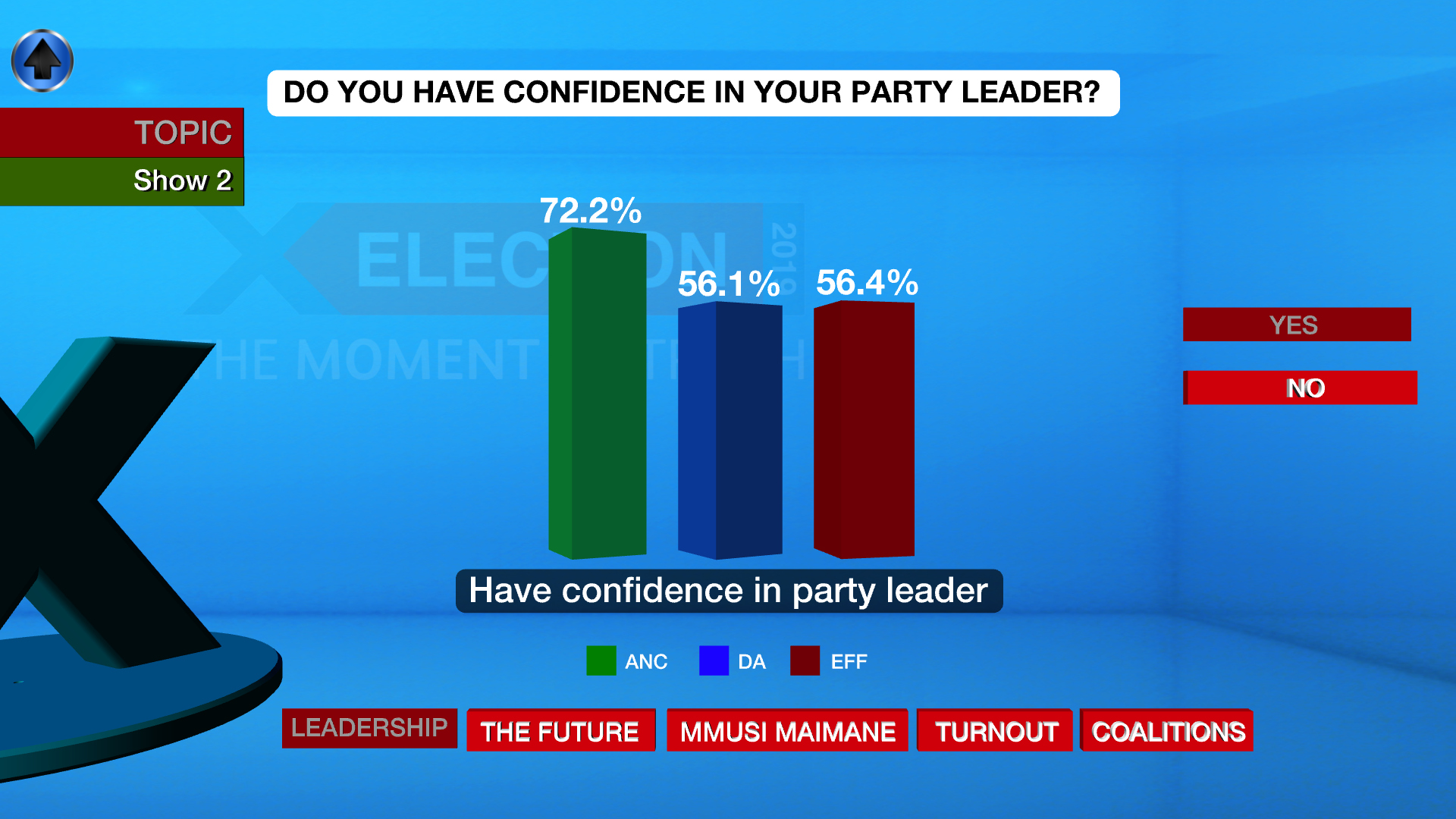 The level of confidence voters have in the leaders of their respective parties.