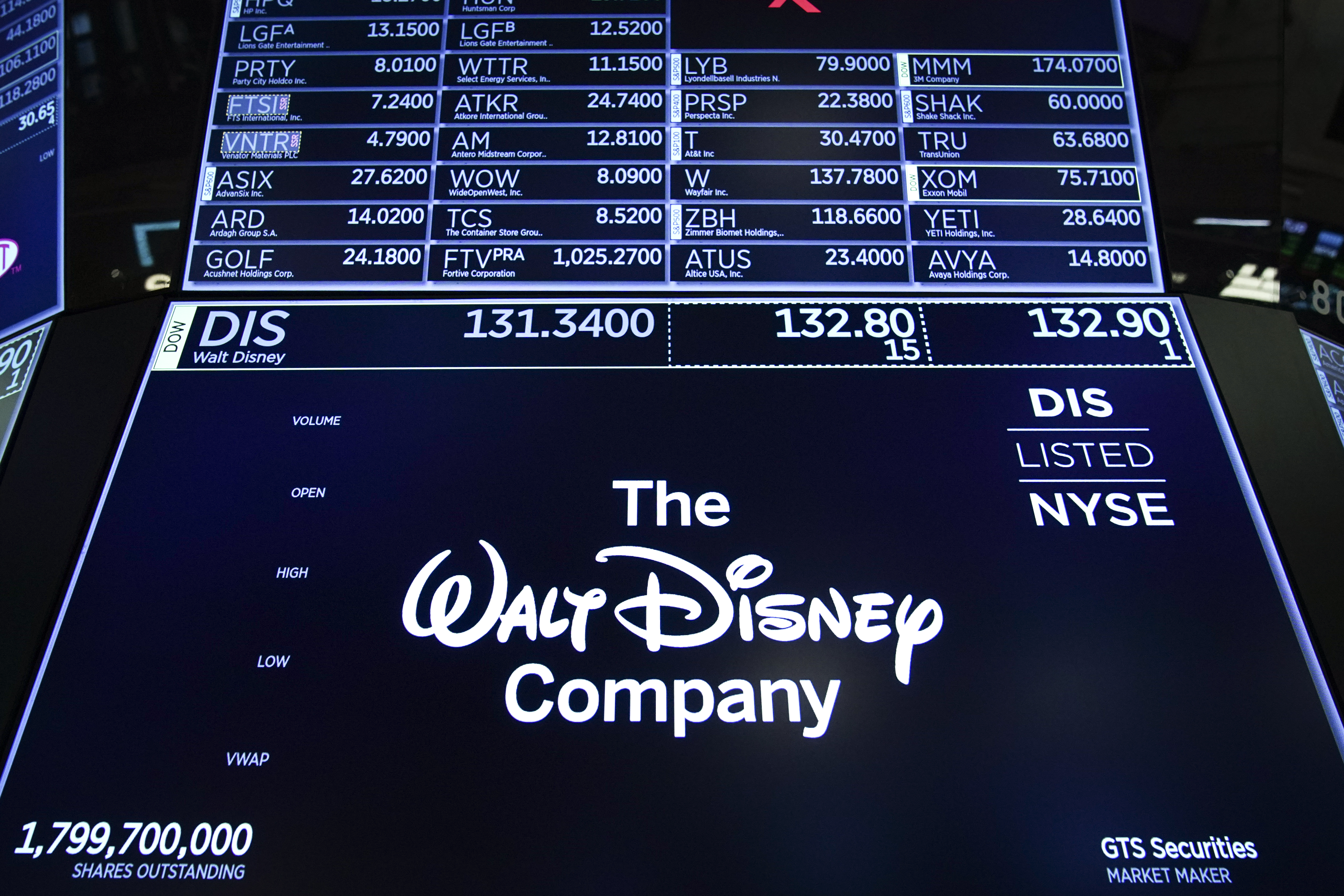 File: Disney shares tumbled more than three percent in after-hours trade after reporting profits fell 51 percent to $1.4-billion while revenues rose 33 percent to $20.2-billion.