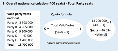 Overall national calculation (400) - Total party seats