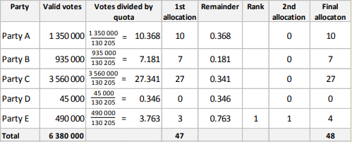 "With 47 of Gauteng's seats filled up, the final one goes to the party with the ""highest remainder"" once their total votes in Gauteng have been divided by the quota belonging to that specific region."