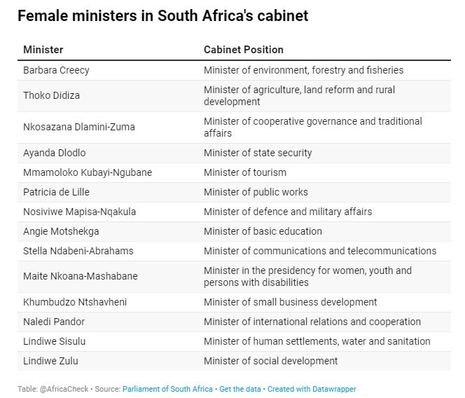 Africa Check women in parliament graphic