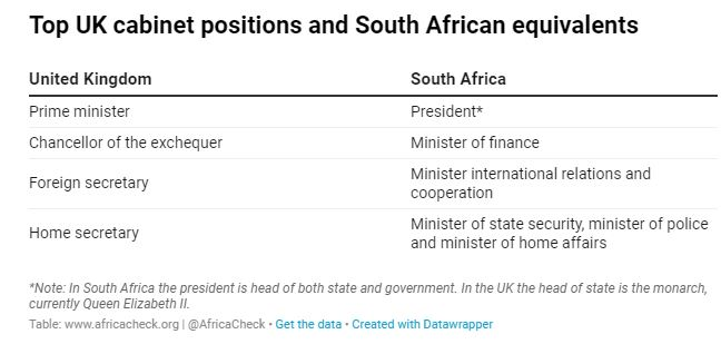 A table reflecting UK cabinet positions and South African equivalents.