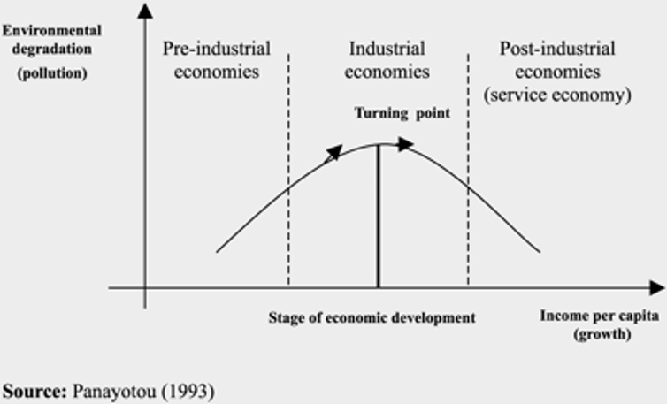 The hypothesised Environmental Kuznets Curve.