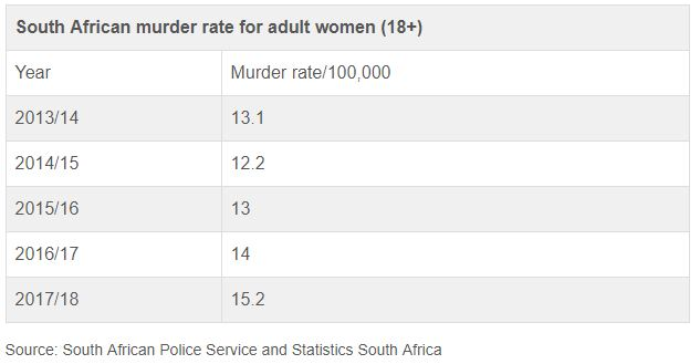 Murder rate for adult women Africa Check