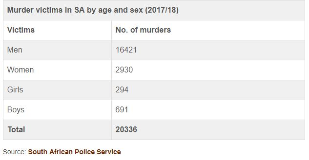 Murder victims in SA by age and sex