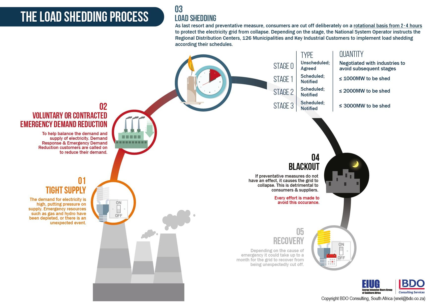 Infographic: Load-shedding Explained