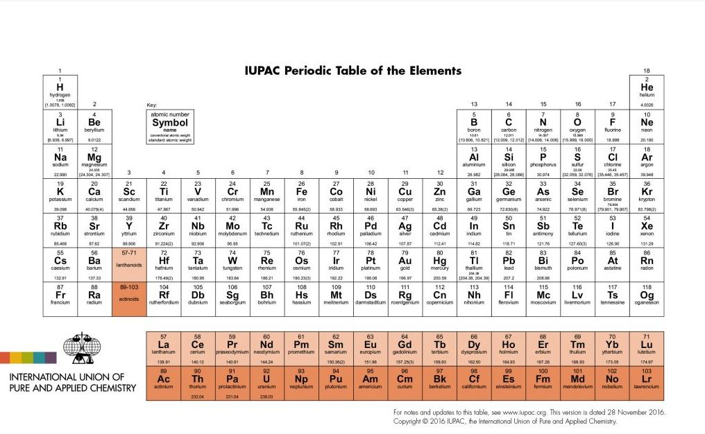 Periodic Table Expands With Elements Named After Japan Moscow